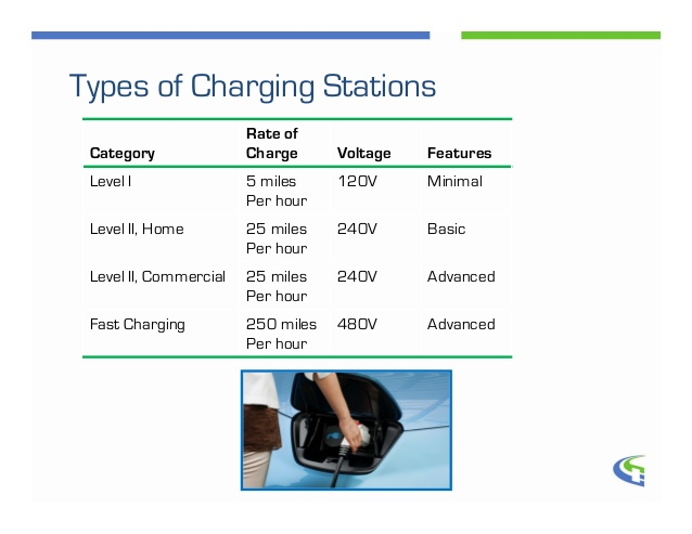 electric-car-charging-time